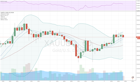 XAUUSD: Gold: outlook suggests more horizontal trading