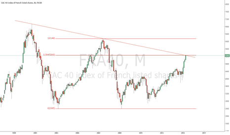 FRA40: CAC40 will possibly reverse direction.