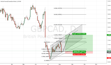 GBPCAD: Potential Swing Trade on Daily!!!