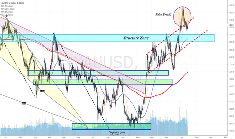 XAUUSD: Gold with potential weekly False Break - FOMC coverage