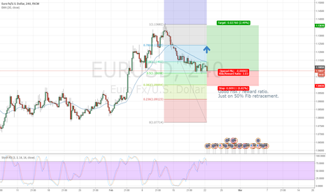 EURUSD: Low risk / high reward EUR USD