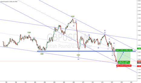 GBPUSD: Bounce up from bottom of the channel (2017-01-18)