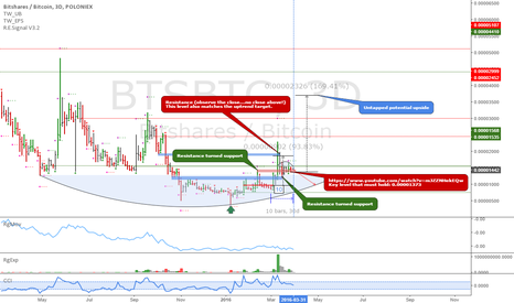 BTSBTC: BTSBTC: Key decision time and price zone