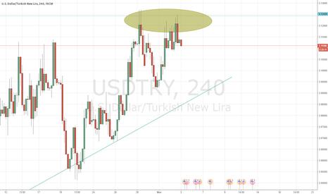 USDTRY: Double Top pattern - USD/TRY - Short