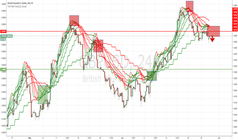 GBPUSD: Short - All time-frames are below SMA