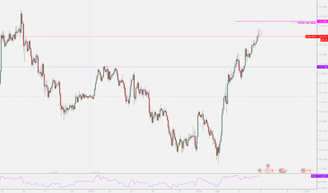 USDJPY: USDJPY Time and Price S/R Zone