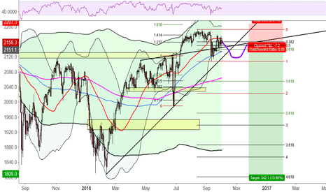 SPX500: Short...Under the Right Conditions, of Course