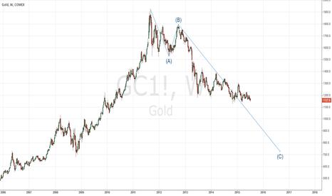 GC1!: Gold, long term bearish