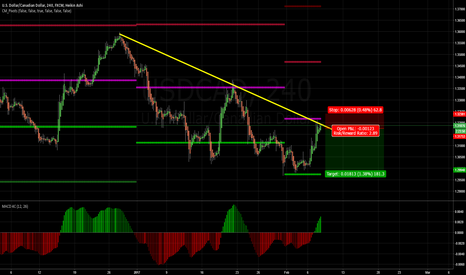 USDCAD: USDCAD: Possible Short?