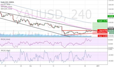 XAUUSD: Gold possible trend reversal