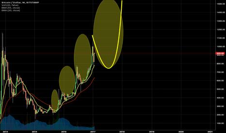 BTCUSD: A Bitcoin Bull's chart for Bitcoin Bears