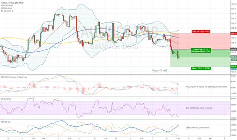 XAUUSD: Short Trade for Gold