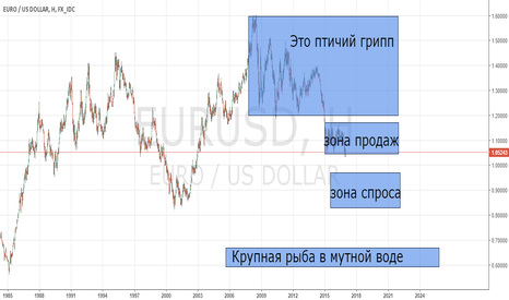 EURUSD: Пошаговая инструкция евро доллар