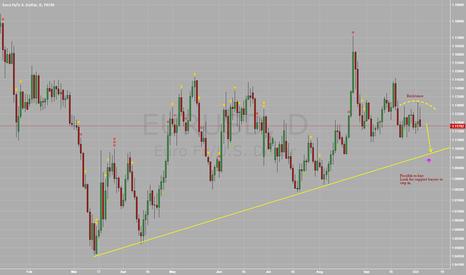 EURUSD: $EURUSD - Price action points to retest of trend line