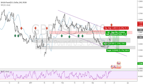GBPUSD: GBP/USD setting up for a short around 1.24000