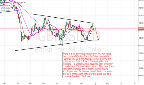 GBPUSD: GbpUsd: Triangle Pattern In Play
