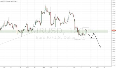 EURUSD: EUR/USD SHORT after break of support
