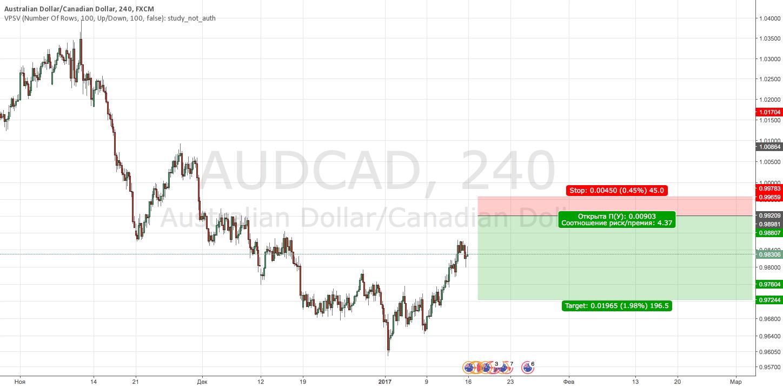 AUDCAD Sell (отложка)