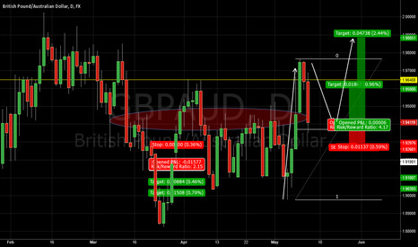GBPAUD: Trend continuation Long