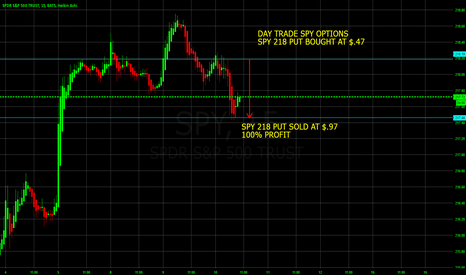 SPY: 100% PROFIT DAY TRADING THE SPY WITH WEEKLY OPTIONS