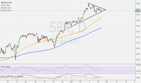 SPX: S&P 500 trading within triangle