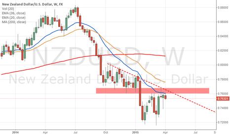 NZDUSD: SHORT NZDUSD