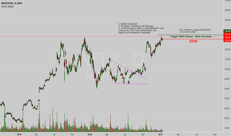 NFLX: Simple Post Earnings Analysis