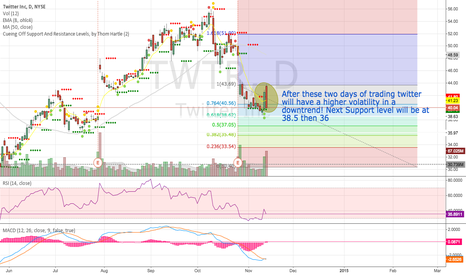 TWTR: The next phase of Twitter...Bearish with high volatility!