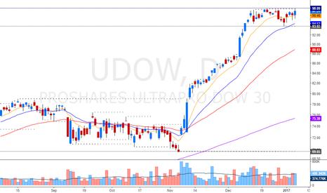 UDOW: director index Dow Jones Still Bullish with breakout pattern