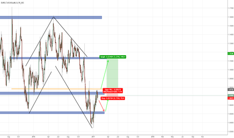 EURUSD: Tremendous upside on EURUSD long