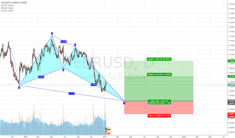EURUSD: Long Term View on EUR/USD