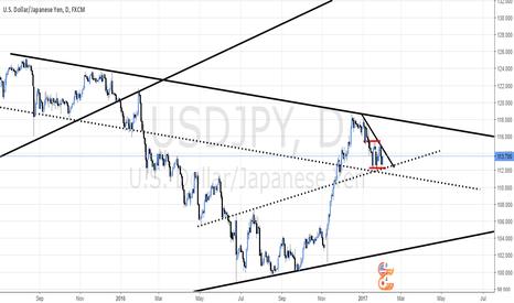 USDJPY: Descending triangle on USD/JPY