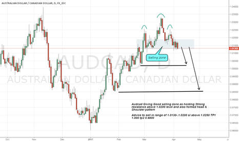 AUDCAD: Audcad sell Advice on holding Resistance above 1.020