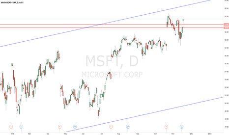 MSFT: MICROSOFT STOCK PREDICTIONS FOR 2016 AND 2017
