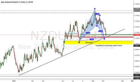 NZDUSD: NZDUSD Daily Bat + trend line