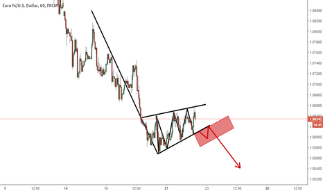 EURUSD: EURUSD - Pennant Pattern on 1H