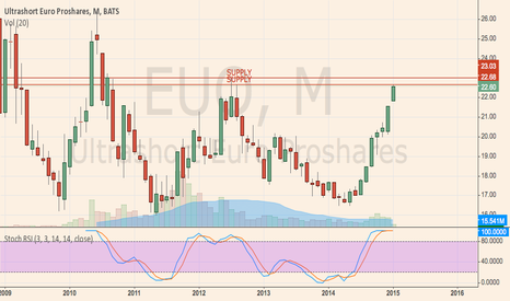 EUO: Shorting EUO