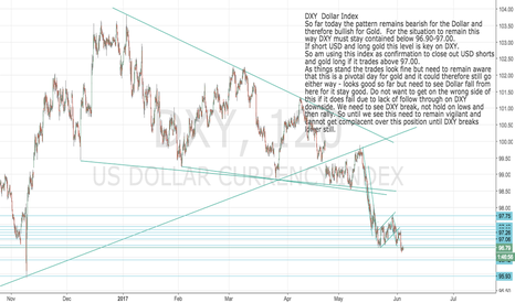 DXY: DXY: Dollar Index Key day for USD and Gold