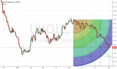 UKOIL: brent end
