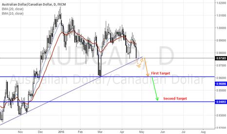 AUDCAD: Price too close to the trendline