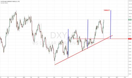 DXY: INDEX USD