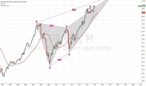 GER30: DAX long term direction?