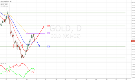 GOLD: The Bear is controlling the GOLD, but is it?