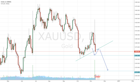 XAUUSD: For Sell