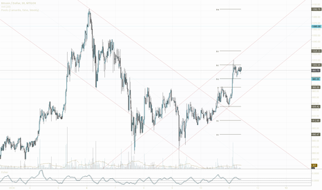 BTCUSD: Upward channel and key levels