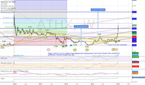 ATHX: ATHX (Week) Inv H&S & Rounding Bottom Patterns