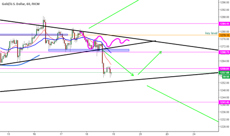 XAUUSD: one way or another