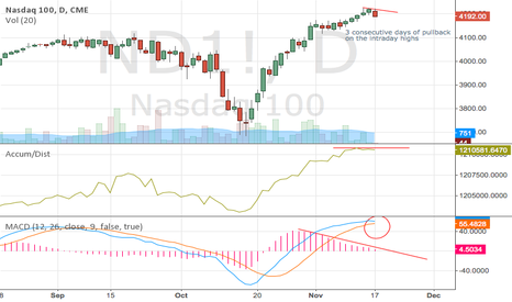 ND1!: Time to short the NASDAQ?