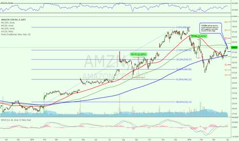 AMZN: $AMZN Bulls need to prove recent bullish resurgency is continue