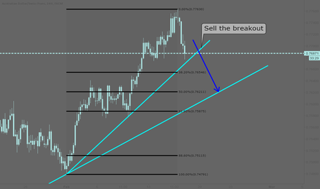 AUDCHF: AUDCHF: Sell the braekout